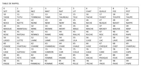 Exemple de table de rappel.